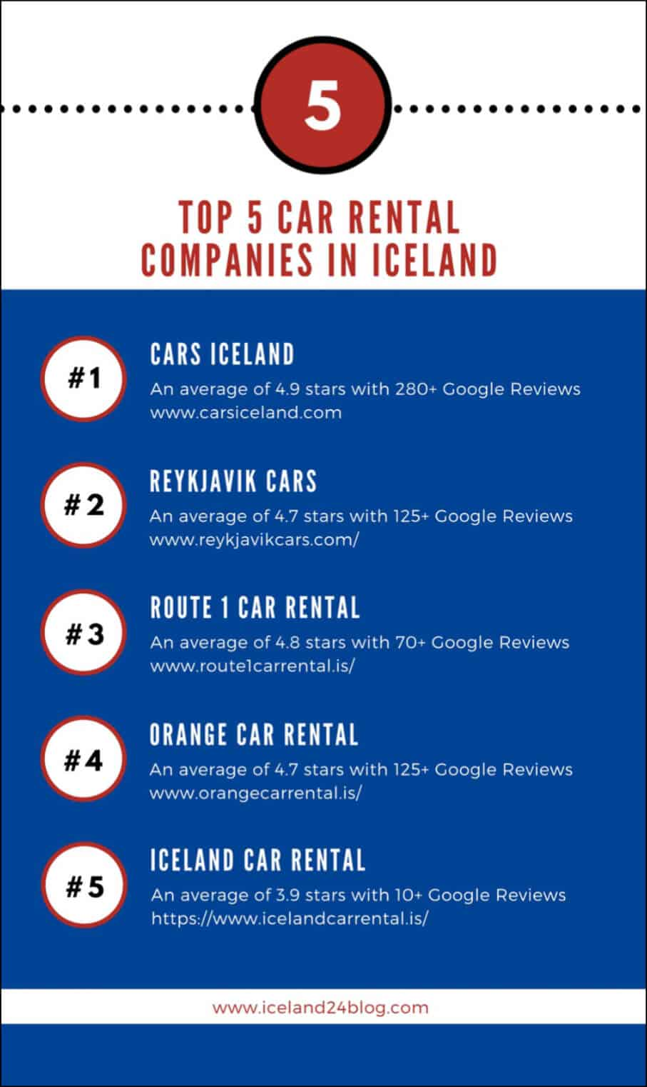 The top five car rental companies in Iceland infographic