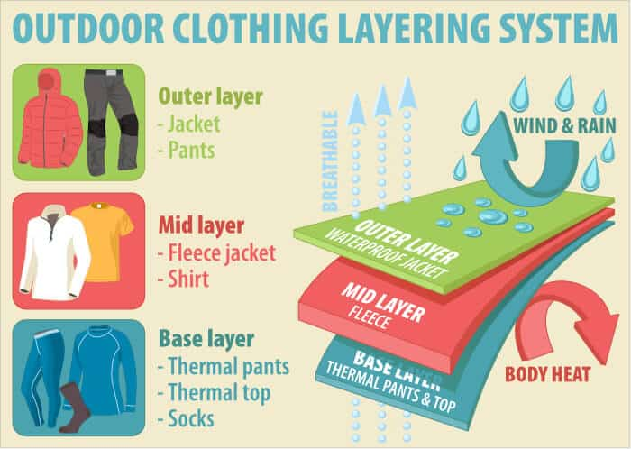 Follow the three layer rule to face the weather in Iceland in October