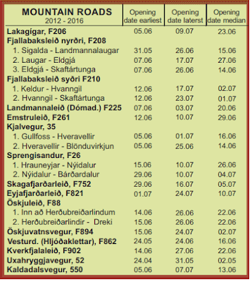 Table chart of when Iceland's F-roads open